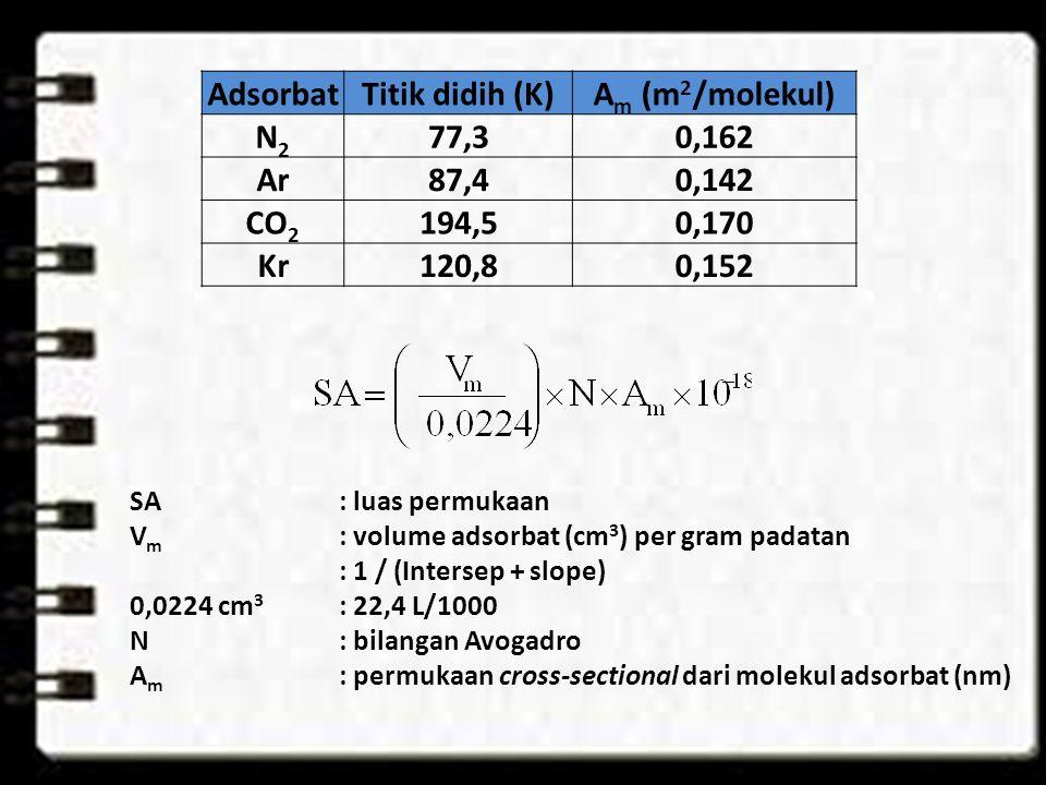 SA: luas permukaan V m : volume adsorbat (cm 3 ) per gram padatan : 1 / (Intersep + slope) 0,0224 cm 3 : 22,4 L/1000 N: bilangan Avogadro A m : permukaan cross-sectional dari molekul adsorbat (nm) AdsorbatTitik didih (K)A m (m 2 /molekul) N2N2 77,30,162 Ar87,40,142 CO 2 194,50,170 Kr120,80,152