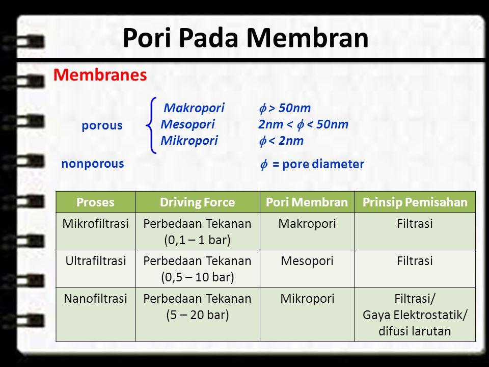 Pori Pada Membran Membranes Makropori  > 50nm Mesopori2nm <  < 50nm Mikropori  < 2nm porous  = pore diameter nonporous ProsesDriving ForcePori MembranPrinsip Pemisahan MikrofiltrasiPerbedaan Tekanan (0,1 – 1 bar) MakroporiFiltrasi UltrafiltrasiPerbedaan Tekanan (0,5 – 10 bar) MesoporiFiltrasi NanofiltrasiPerbedaan Tekanan (5 – 20 bar) MikroporiFiltrasi/ Gaya Elektrostatik/ difusi larutan