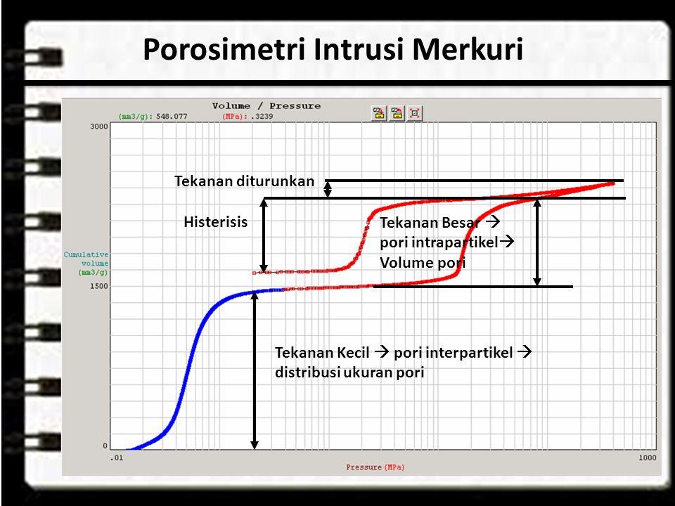 Porosimetri Intrusi Merkuri Tekanan Kecil  pori interpartikel  distribusi ukuran pori Tekanan Besar  pori intrapartikel  Volume pori Tekanan diturunkan Histerisis