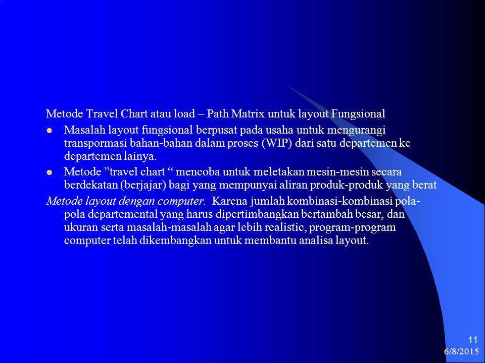 6/8/2015 11 Metode Travel Chart atau load – Path Matrix untuk layout Fungsional Masalah layout fungsional berpusat pada usaha untuk mengurangi transpormasi bahan-bahan dalam proses (WIP) dari satu departemen ke departemen lainya.