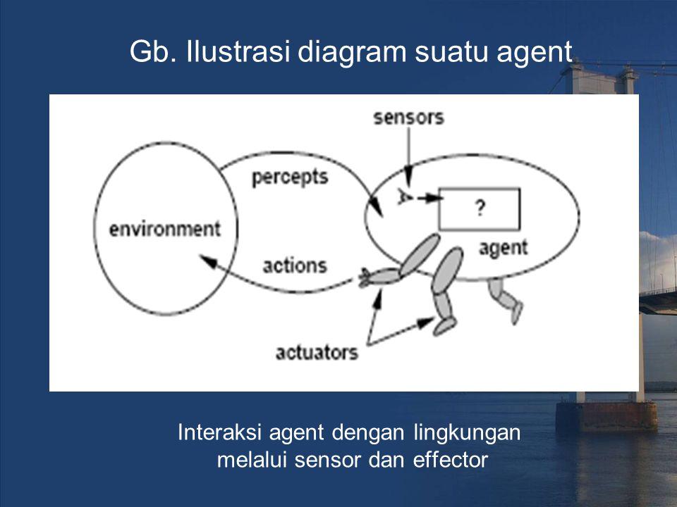 Interaksi agent dengan lingkungan melalui sensor dan effector Gb. Ilustrasi diagram suatu agent