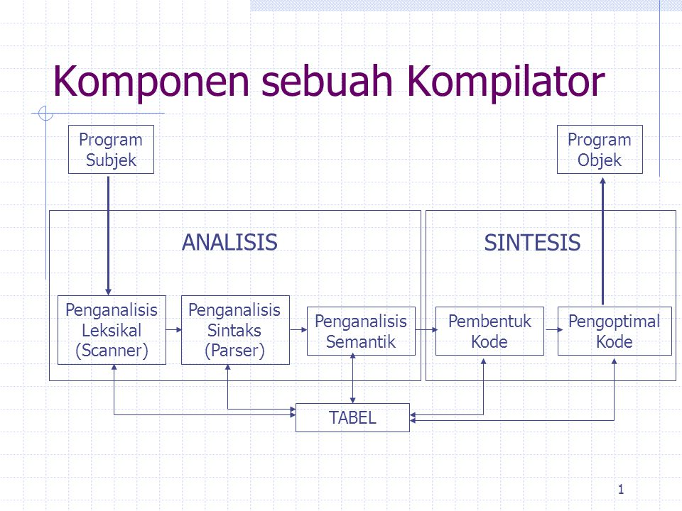 1 Komponen sebuah Kompilator Program Subjek Penganalisis Leksikal (Scanner) Penganalisis Sintaks (Parser) Penganalisis Semantik Pembentuk Kode Pengopt