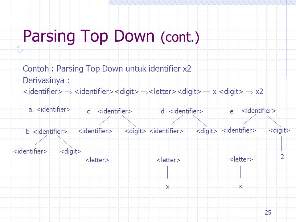 25 Parsing Top Down (cont.) Contoh : Parsing Top Down untuk identifier x2 Derivasinya :    x  x2 a. x x 2 b dce