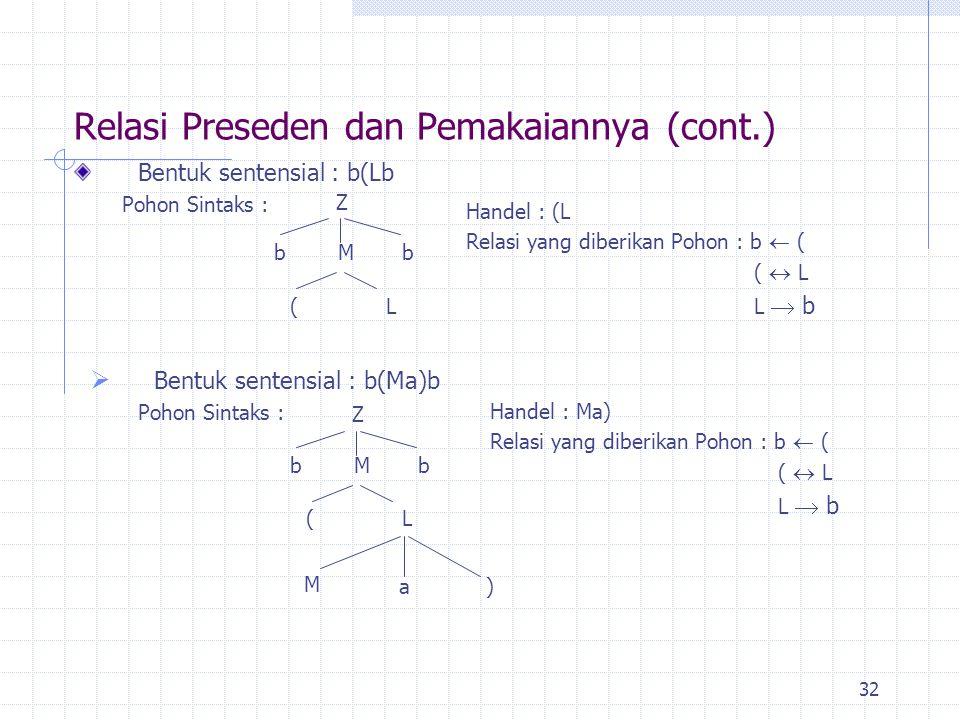 32 Bentuk sentensial : b(Lb Pohon Sintaks : Relasi Preseden dan Pemakaiannya (cont.) Handel : (L Relasi yang diberikan Pohon : b  ( (  L L  b Z b (
