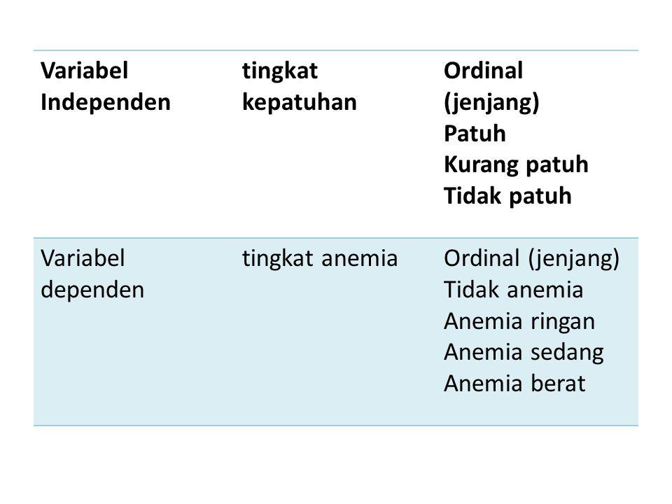 Variabel Independen tingkat kepatuhan Ordinal (jenjang) Patuh Kurang patuh Tidak patuh Variabel dependen tingkat anemiaOrdinal (jenjang) Tidak anemia