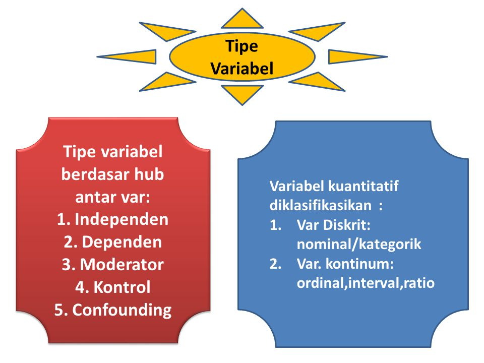 Tipe Variabel Tipe variabel berdasar hub antar var: 1.Independen 2.Dependen 3.Moderator 4.Kontrol 5.Confounding Tipe variabel berdasar hub antar var: