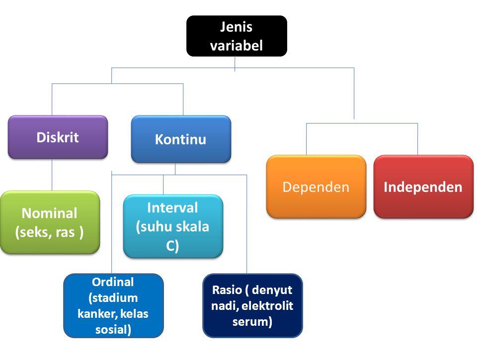 Jenis variabel Kontinu Diskrit Ordinal (stadium kanker, kelas sosial) Nominal (seks, ras ) Rasio ( denyut nadi, elektrolit serum) Interval (suhu skala