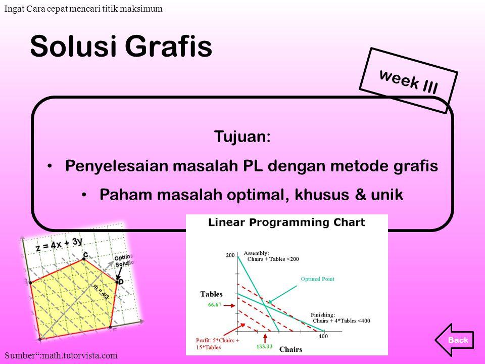 Solusi Grafis Tujuan: Penyelesaian masalah PL dengan metode grafis Paham masalah optimal, khusus & unik Back week III. Ingat Cara cepat mencari titik