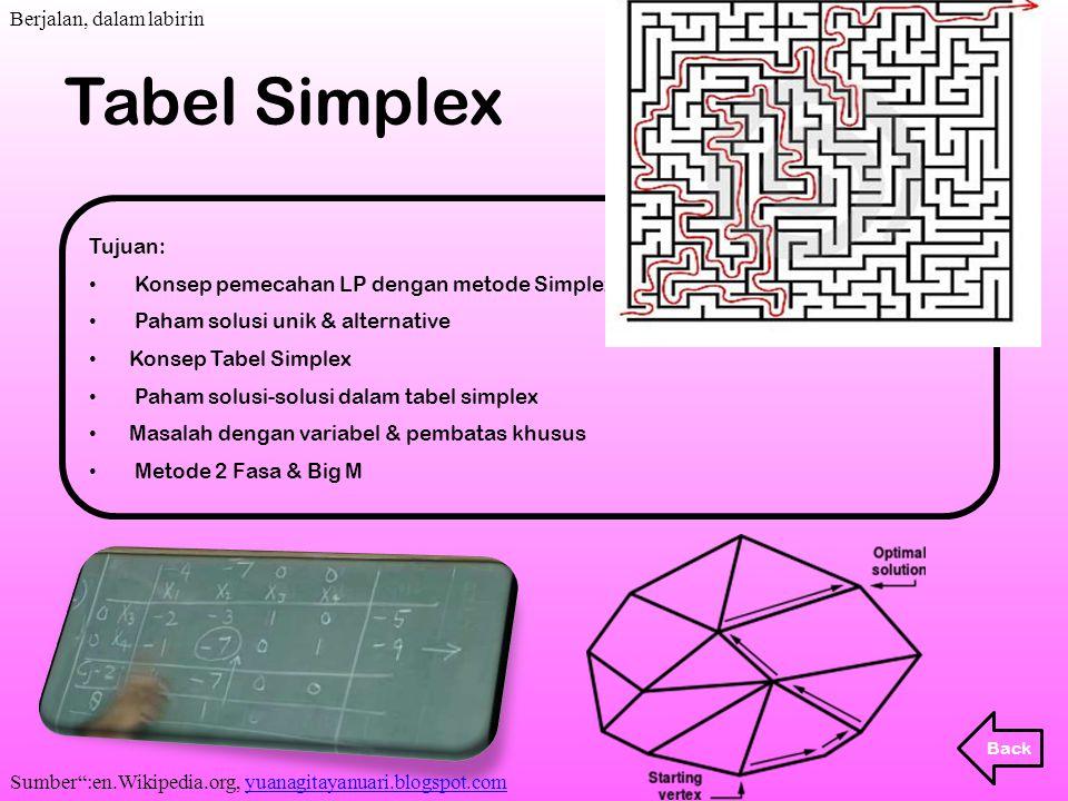 Tujuan: Konsep pemecahan LP dengan metode Simplex Paham solusi unik & alternative Konsep Tabel Simplex Paham solusi-solusi dalam tabel simplex Masalah