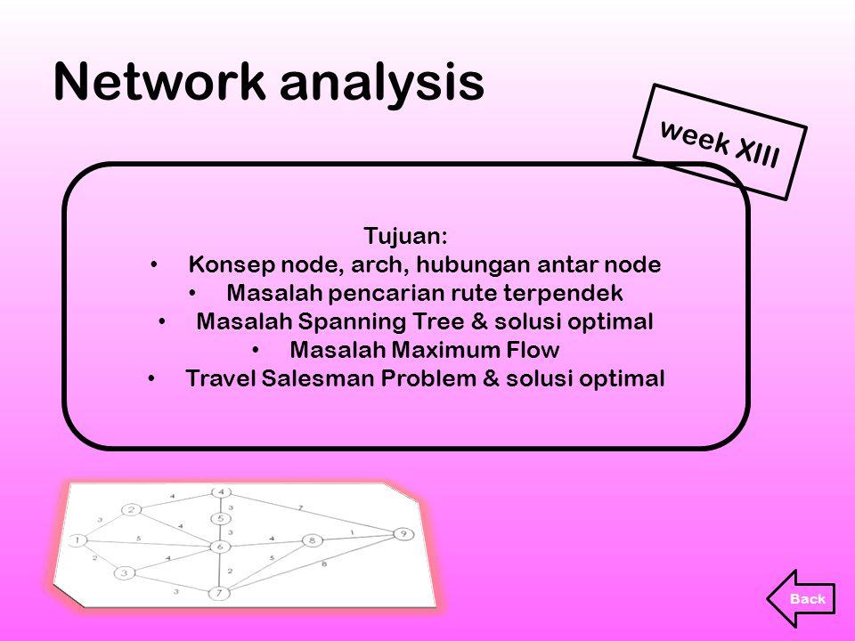 Tujuan: Konsep node, arch, hubungan antar node Masalah pencarian rute terpendek Masalah Spanning Tree & solusi optimal Masalah Maximum Flow Travel Sal