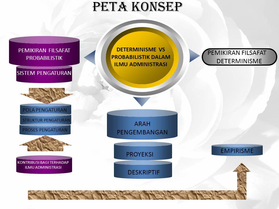 Peta Konsep DETERMINISME VS PROBABILISTIK DALAM ILMU ADMINISTRASI PEMIKIRAN FILSAFAT DETERMINISME PEMIKIRAN FILSAFAT PROBABILISTIK SISTEM PENGATURAN KONTRIBUSI BAGI TERHADAP ILMU ADMINISTRASI ARAH PENGEMBANGAN PROYEKSI DESKRIPTIF POLA PENGATURAN STRUKTUR PENGATURAN PROSES PENGATURAN EMPIRISME