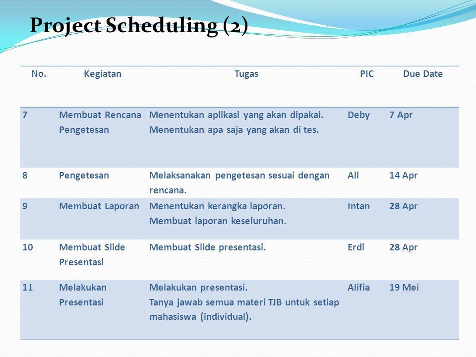No.KegiatanTugasPICDue Date 7 Membuat Rencana Pengetesan Menentukan aplikasi yang akan dipakai. Menentukan apa saja yang akan di tes. Deby7 Apr 8Penge