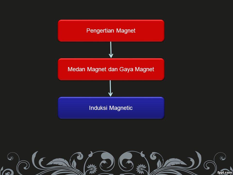 Pengertian Magnet Medan Magnet dan Gaya Magnet Induksi Magnetic