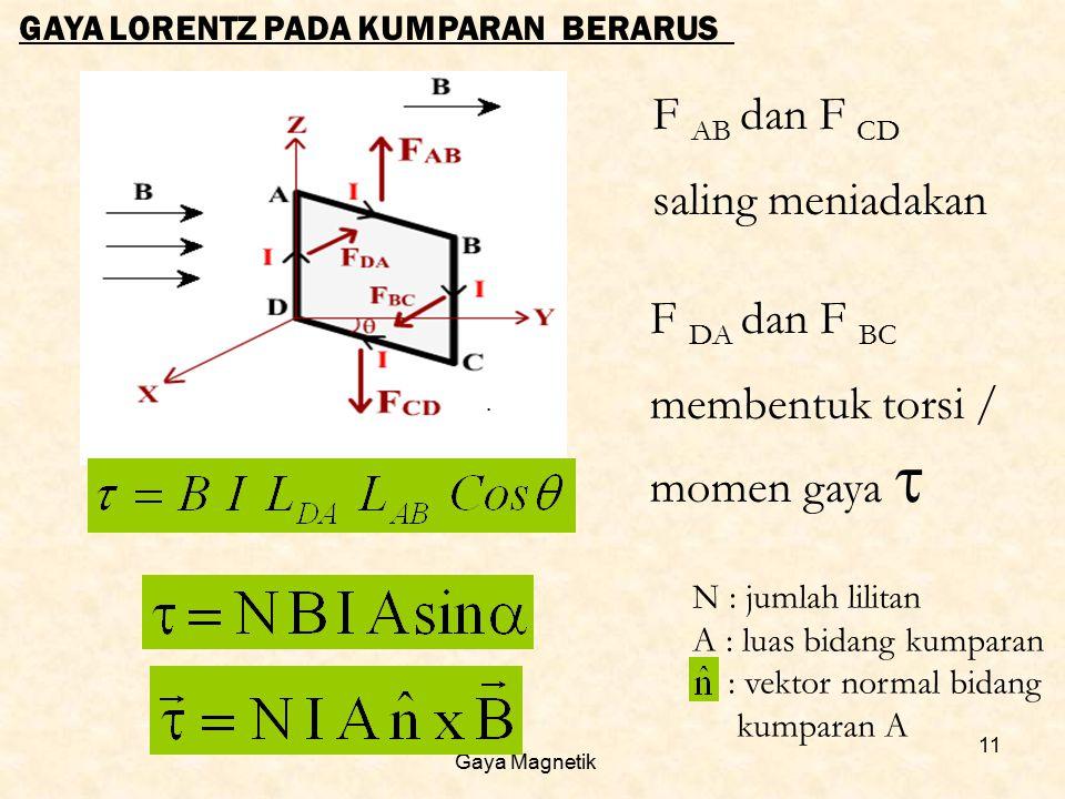 Gaya Magnetik 11 GAYA LORENTZ PADA KUMPARAN BERARUS F AB dan F CD saling meniadakan F DA dan F BC membentuk torsi / momen gaya  N : jumlah lilitan A