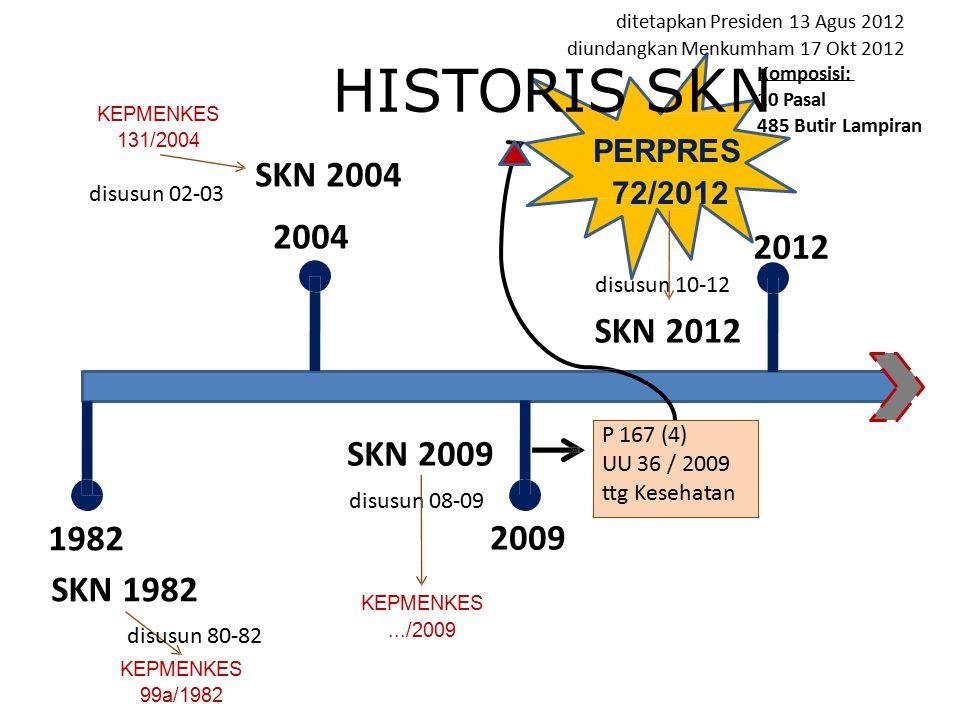 HISTORIS SKN 1982 SKN 1982 disusun 80-82 KEPMENKES 99a/1982 SKN 2004 2004 KEPMENKES 131/2004 disusun 02-03 SKN 2009 disusun 08-09 2009 KEPMENKES.../20