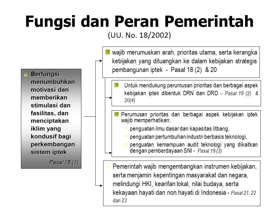 Fungsi dan Peran Pemerintah (UU. No. 18/2002) Berfungsi menumbuhkan motivasi dan memberikan stimulasi dan fasilitas, dan menciptakan iklim yang kondus