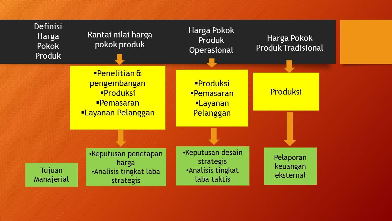 Definisi Harga Pokok Produk Rantai nilai harga pokok produk Harga Pokok Produk Operasional Harga Pokok Produk Tradisional  Penelitian & pengembangan