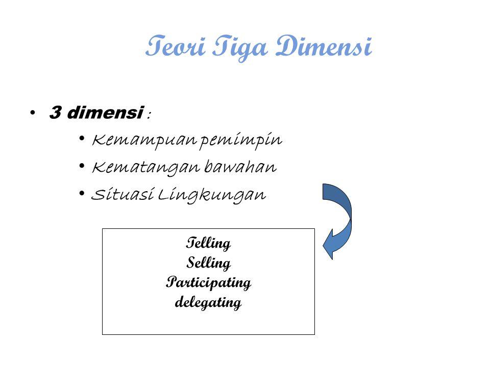 Teori Tiga Dimensi 3 dimensi : Kemampuan pemimpin Kematangan bawahan Situasi Lingkungan Telling Selling Participating delegating