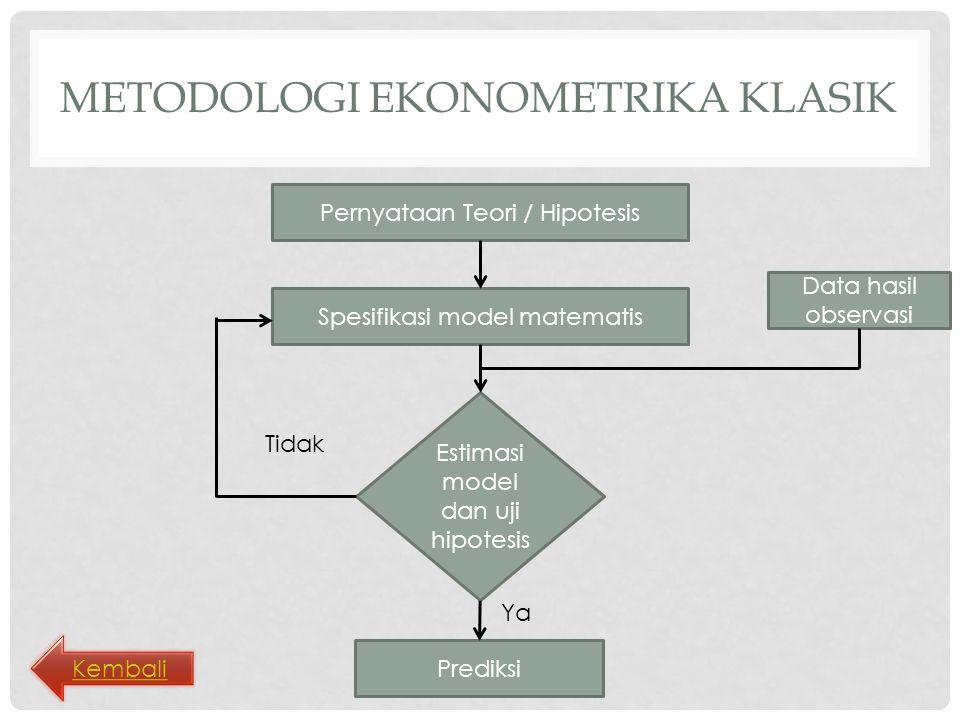 METODOLOGI EKONOMETRIKA KLASIK Pernyataan Teori / Hipotesis Spesifikasi model matematis Estimasi model dan uji hipotesis Prediksi Tidak Ya Data hasil observasi Kembali
