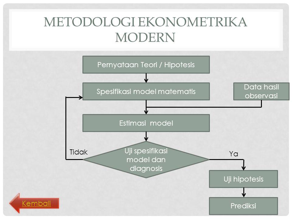 METODOLOGI EKONOMETRIKA MODERN Pernyataan Teori / Hipotesis Spesifikasi model matematis Uji spesifikasi model dan diagnosis Tidak Ya Data hasil observasi Estimasi model Uji hipotesis Prediksi Kembali