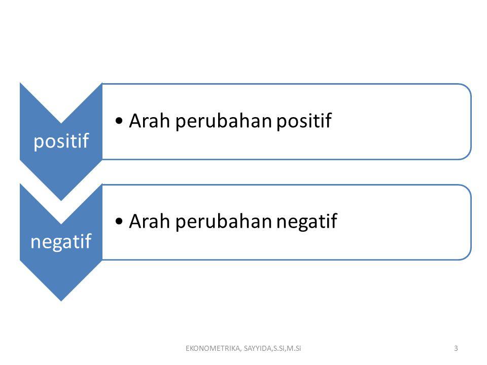 Tabel untuk membentu menghitung: EKONOMETRIKA, SAYYIDA,S.Si,M.Si14
