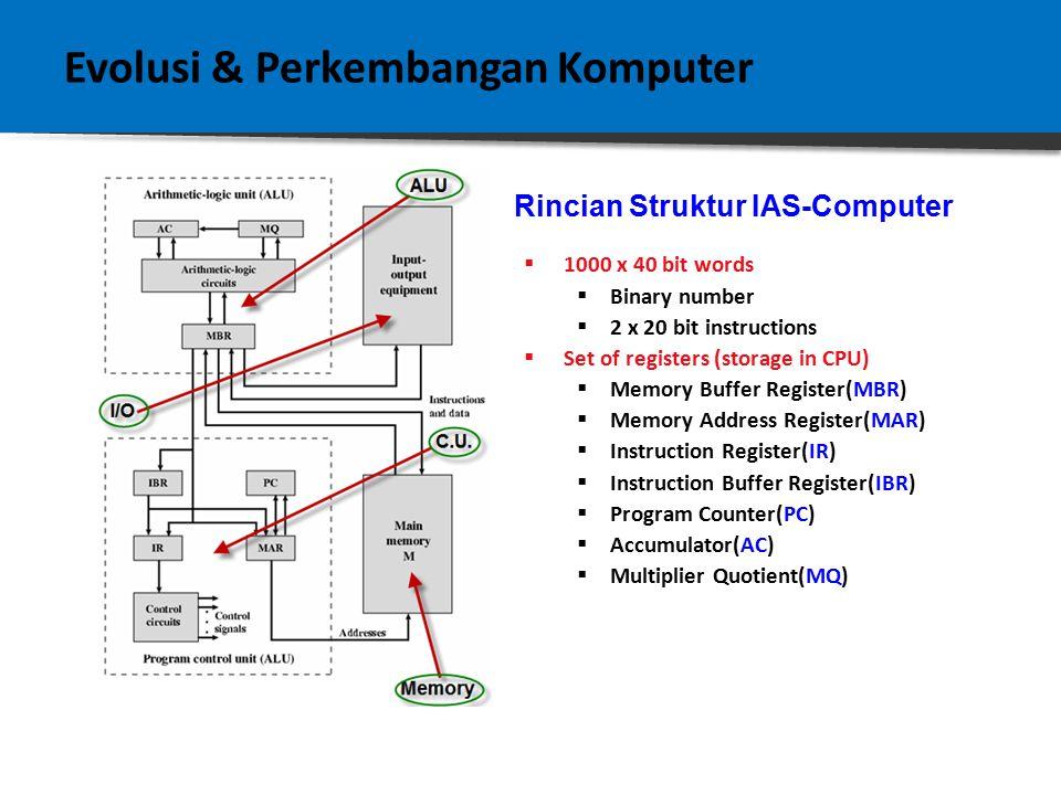 Evolusi & Perkembangan Komputer  1000 x 40 bit words  Binary number  2 x 20 bit instructions  Set of registers (storage in CPU)  Memory Buffer Register(MBR)  Memory Address Register(MAR)  Instruction Register(IR)  Instruction Buffer Register(IBR)  Program Counter(PC)  Accumulator(AC)  Multiplier Quotient(MQ) Rincian Struktur IAS-Computer