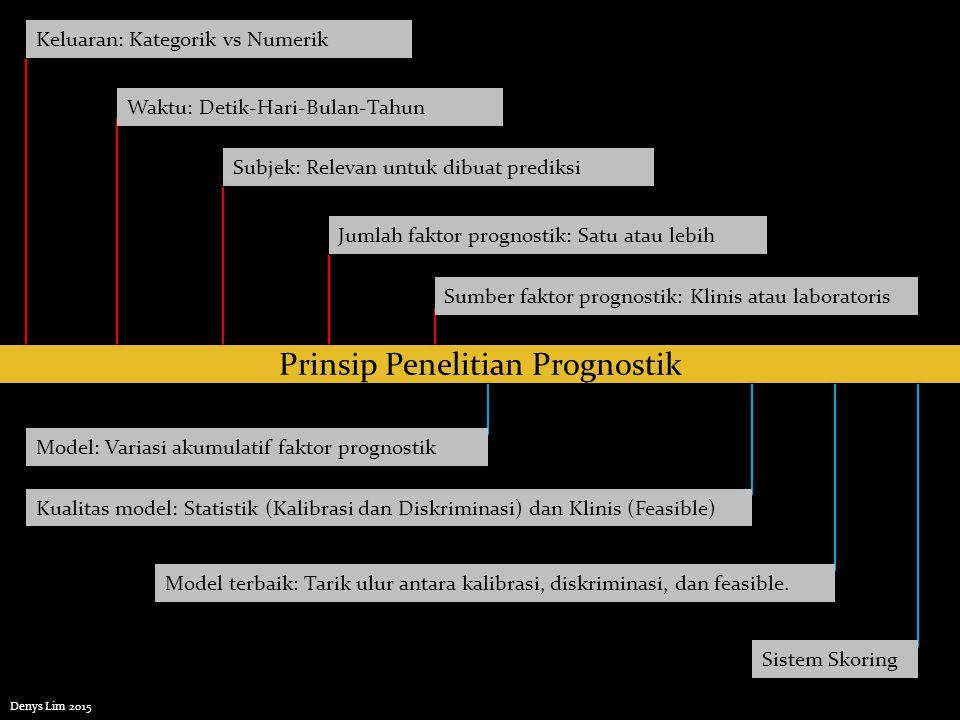 Populasi Target Populasi Terjangkau Subjek yang diinginkan Subjek yang diteliti Validitas Interna Validitas Eksterna Ib Validitas Eksterna II Validitas Eksterna Ia Denys Lim 2015