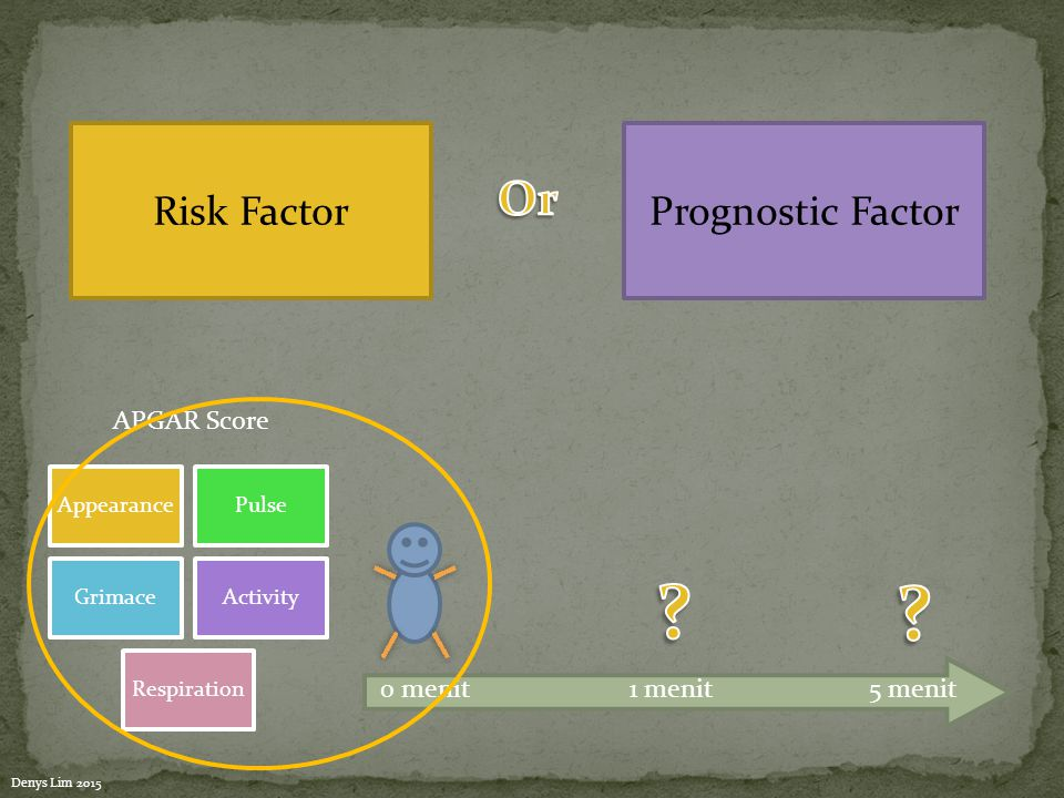 Risk FactorPrognostic Factor 0 menit5 menit1 menit APGAR Score AppearancePulse GrimaceActivity Respiration Denys Lim 2015