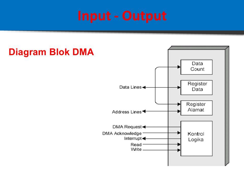 Input - Output 3. Teknik Direct Memory Access (DMA) Teknik yang dijelaskan sebelumnya yaitu I/O terprogram dan Interrupt Driven I/O memiliki kelemahan