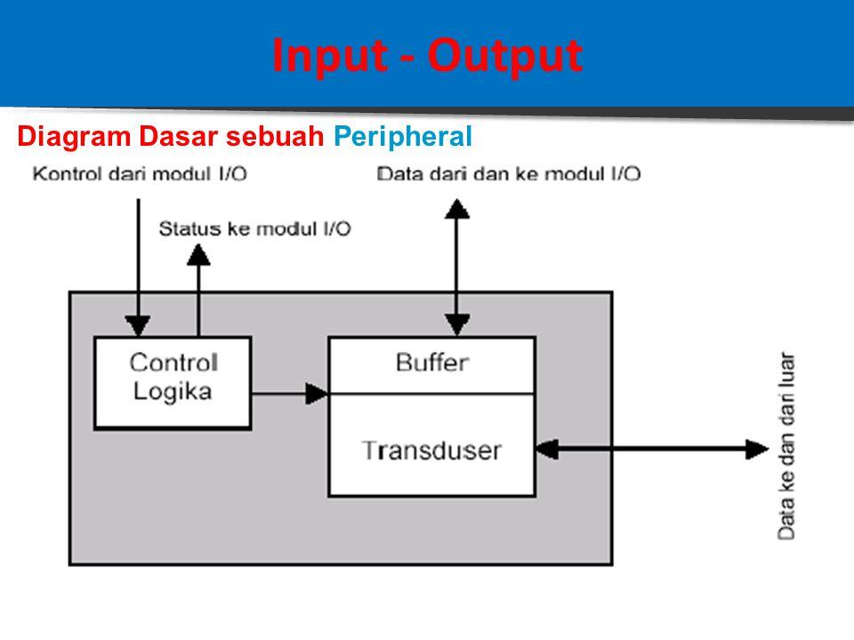 Input - Output Diagram Dasar sebuah Modul I/O