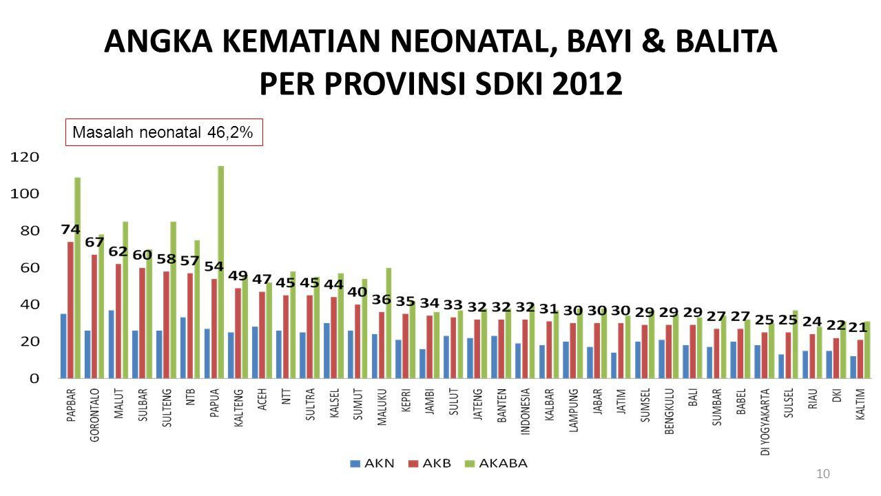 ANGKA KEMATIAN NEONATAL, BAYI & BALITA PER PROVINSI SDKI 2012 10 Masalah neonatal 46,2%