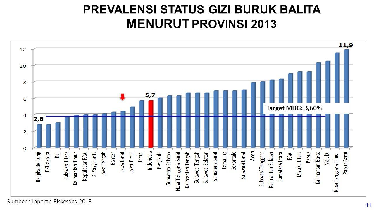 PREVALENSI STATUS GIZI BURUK BALITA MENURUT PROVINSI 2013 Sumber : Laporan Riskesdas 2013 Target MDG: 3,60% 11