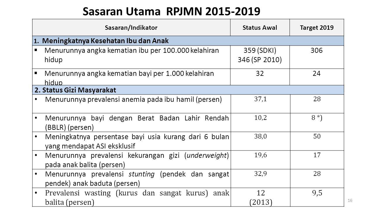 Sasaran/IndikatorStatus AwalTarget 2019 1. Meningkatnya Kesehatan Ibu dan Anak  Menurunnya angka kematian ibu per 100.000 kelahiran hidup 359 (SDKI)