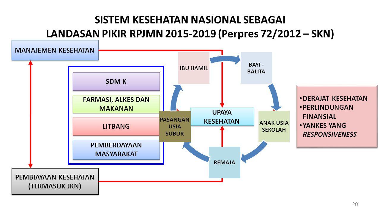 SISTEM KESEHATAN NASIONAL SEBAGAI LANDASAN PIKIR RPJMN 2015-2019 (Perpres 72/2012 – SKN) 20 SDM K FARMASI, ALKES DAN MAKANAN LITBANG PEMBERDAYAAN MASY