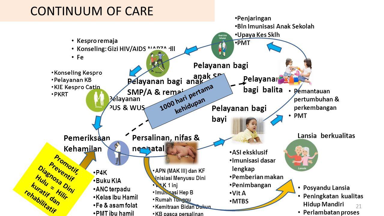 CONTINUUM OF CARE Pemeriksaan Kehamilan Pelayanan bagi bayi Pelayanan bagi balita Pelayanan bagi anak SD Pelayanan bagi anak SMP/A & remaja P4K Buku K