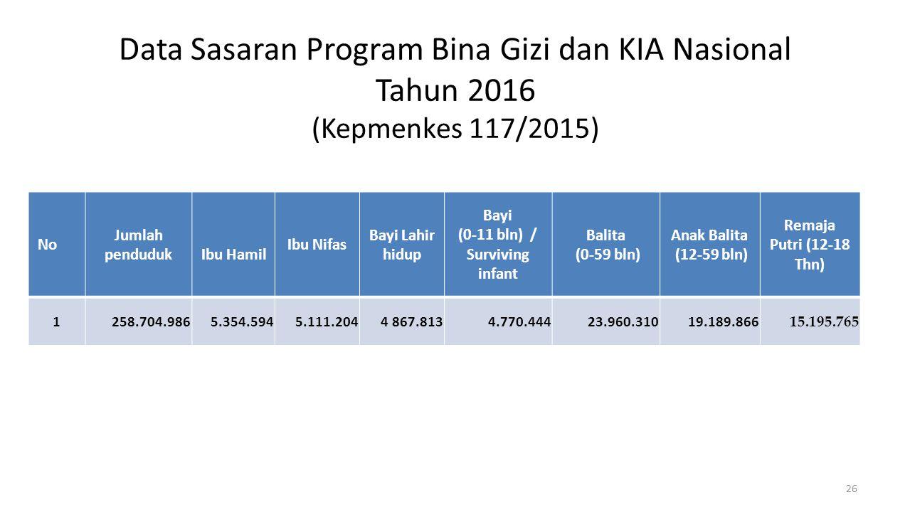 Data Sasaran Program Bina Gizi dan KIA Nasional Tahun 2016 (Kepmenkes 117/2015) 26 No Jumlah pendudukIbu Hamil Ibu Nifas Bayi Lahir hidup Bayi (0-11 b