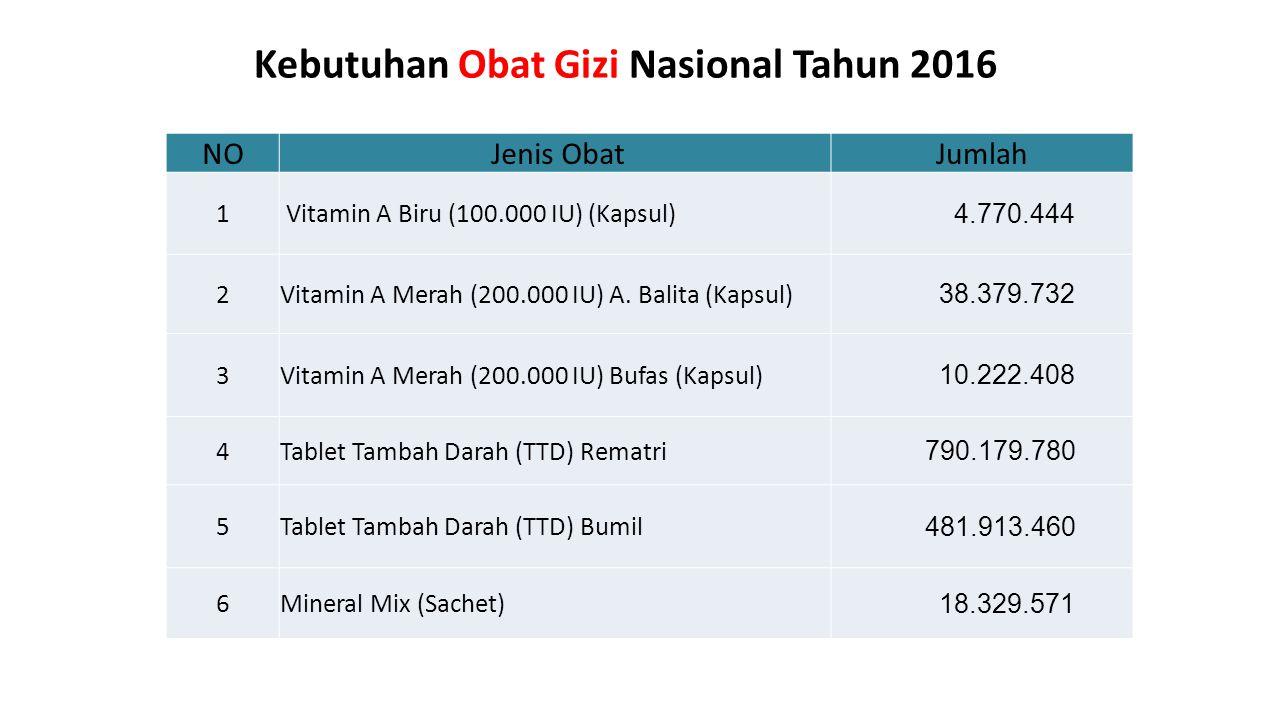 Kebutuhan Obat Gizi Nasional Tahun 2016 NO Jenis ObatJumlah 1 Vitamin A Biru (100.000 IU) (Kapsul) 4.770.444 2Vitamin A Merah (200.000 IU) A. Balita (