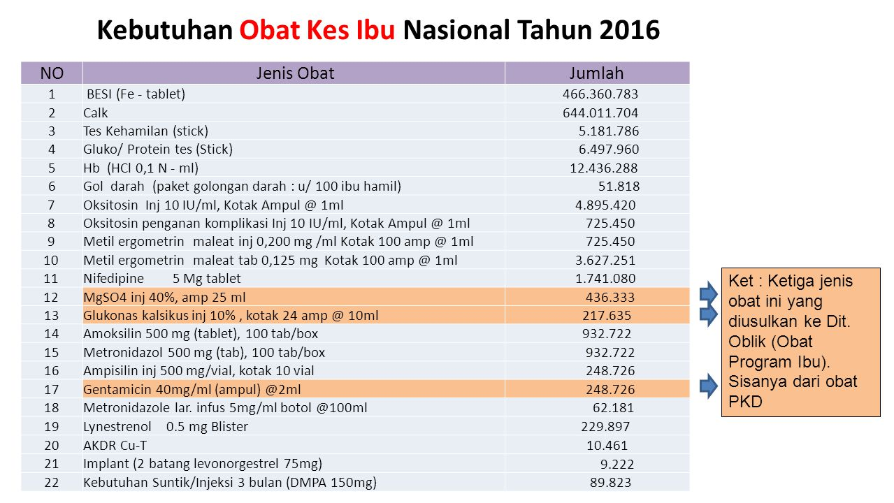Kebutuhan Obat Kes Ibu Nasional Tahun 2016 NO Jenis ObatJumlah 1 BESI (Fe - tablet) 466.360.783 2Calk 644.011.704 3Tes Kehamilan (stick) 5.181.786 4Gluko/ Protein tes (Stick) 6.497.960 5Hb (HCl 0,1 N - ml) 12.436.288 6Gol darah (paket golongan darah : u/ 100 ibu hamil) 51.818 7Oksitosin Inj 10 IU/ml, Kotak Ampul @ 1ml 4.895.420 8Oksitosin penganan komplikasi Inj 10 IU/ml, Kotak Ampul @ 1ml 725.450 9Metil ergometrin maleat inj 0,200 mg /ml Kotak 100 amp @ 1ml 725.450 10Metil ergometrin maleat tab 0,125 mg Kotak 100 amp @ 1ml 3.627.251 11Nifedipine 5 Mg tablet 1.741.080 12MgSO4 inj 40%, amp 25 ml 436.333 13Glukonas kalsikus inj 10%, kotak 24 amp @ 10ml 217.635 14Amoksilin 500 mg (tablet), 100 tab/box 932.722 15Metronidazol 500 mg (tab), 100 tab/box 932.722 16Ampisilin inj 500 mg/vial, kotak 10 vial 248.726 17Gentamicin 40mg/ml (ampul) @2ml 248.726 18Metronidazole lar.