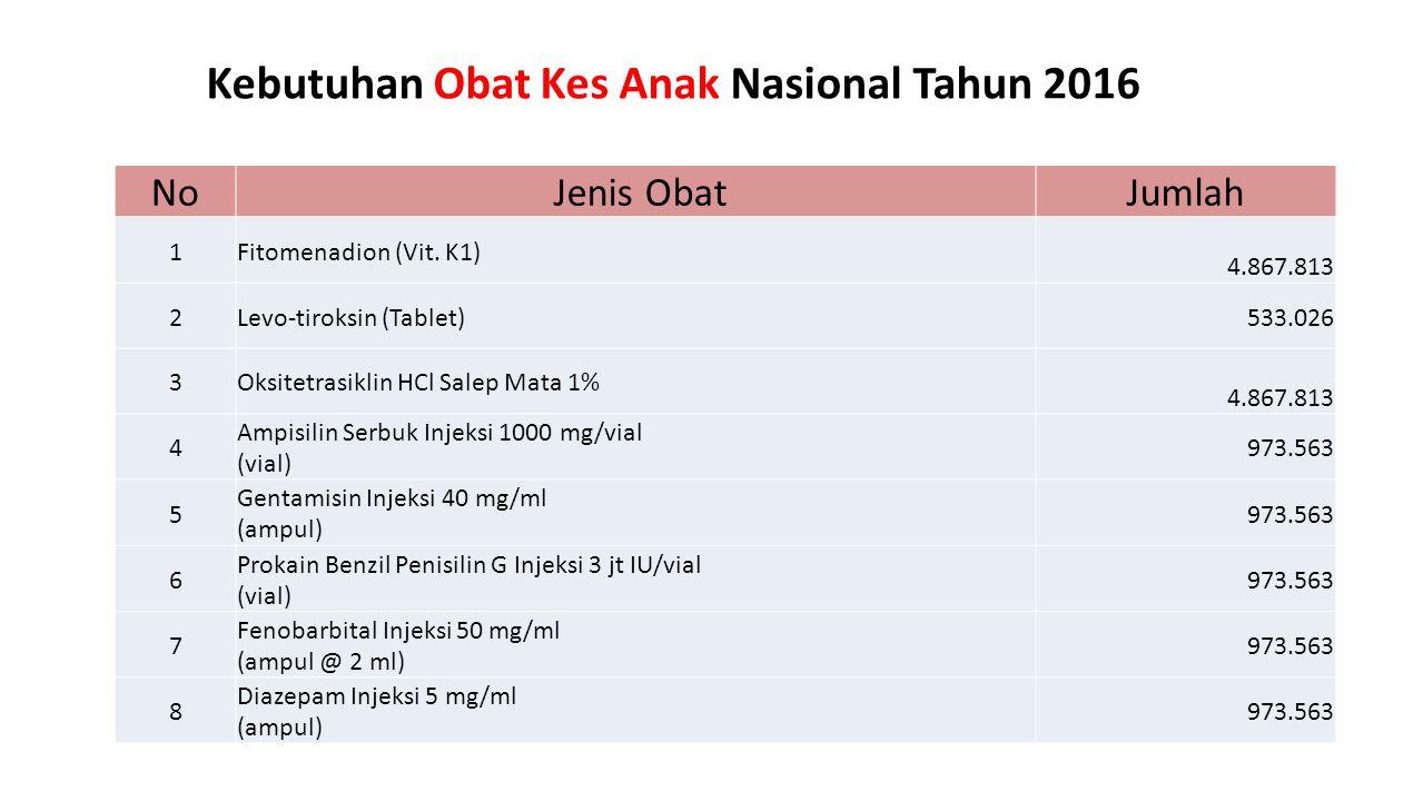 Kebutuhan Obat Kes Anak Nasional Tahun 2016 No Jenis ObatJumlah 1Fitomenadion (Vit. K1) 4.867.813 2Levo-tiroksin (Tablet) 533.026 3Oksitetrasiklin HCl