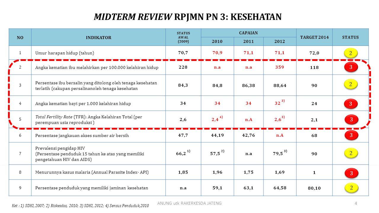 MIDTERM REVIEW RPJMN PN 3: KESEHATAN NOINDIKATOR STATUS AWAL (2009) CAPAIAN TARGET 2014STATUS 201020112012 1 Umur harapan hidup (tahun)70,770,971,1 72