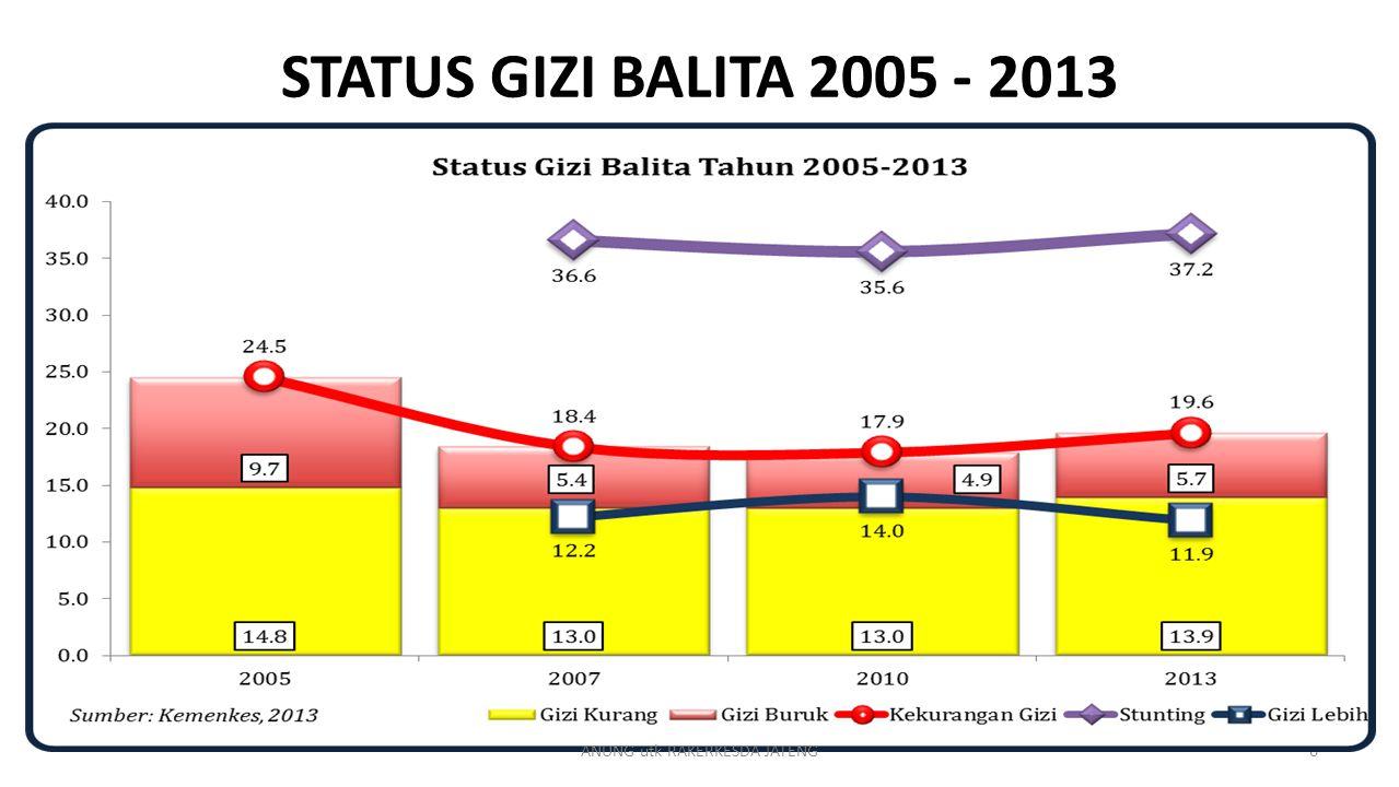6 STATUS GIZI BALITA 2005 - 2013 ANUNG utk RAKERKESDA JATENG