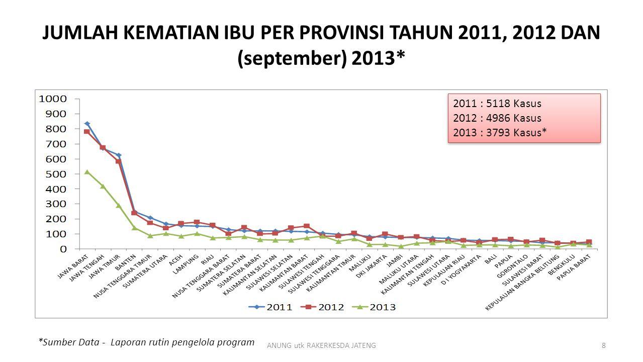 JUMLAH KEMATIAN IBU PER PROVINSI TAHUN 2011, 2012 DAN (september) 2013* *Sumber Data - Laporan rutin pengelola program 2011 : 5118 Kasus 2012 : 4986 K