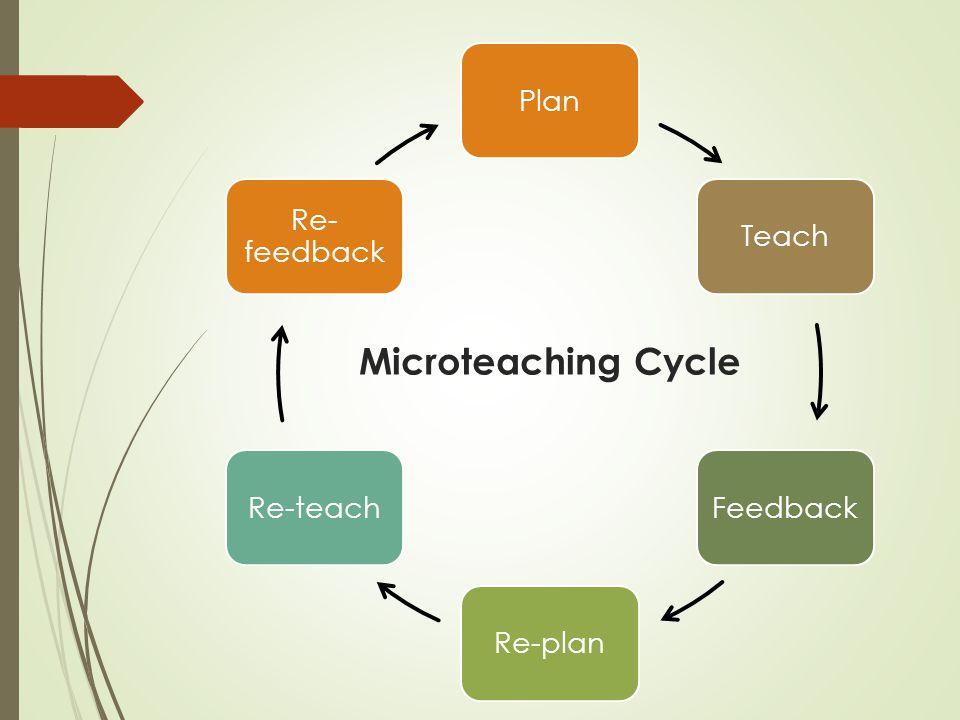Microteaching Cycle PlanTeachFeedbackRe-planRe-teach Re- feedback
