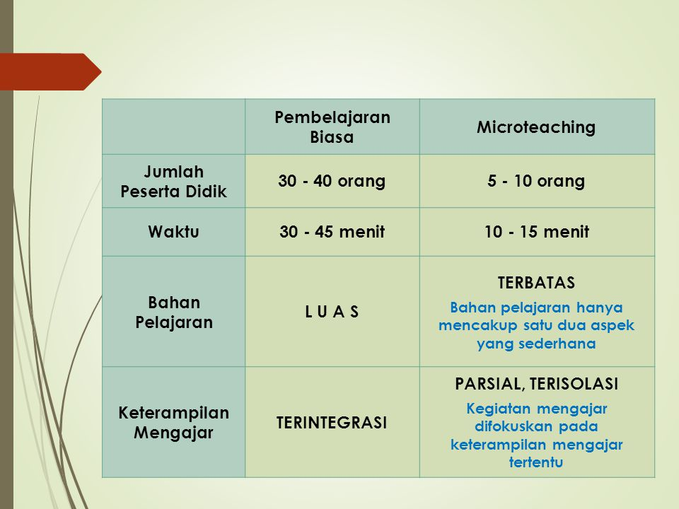 Pembelajaran Biasa Microteaching Jumlah Peserta Didik 30 - 40 orang5 - 10 orang Waktu30 - 45 menit10 - 15 menit Bahan Pelajaran L U A S TERBATAS Bahan