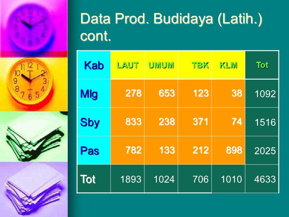 Data Prod. Budidaya (Latih.) Kab LAUTUMUMTBKKLMTot Mlg27865312338?? Sby83323837174?? Pas782133212898?? Tot??????????
