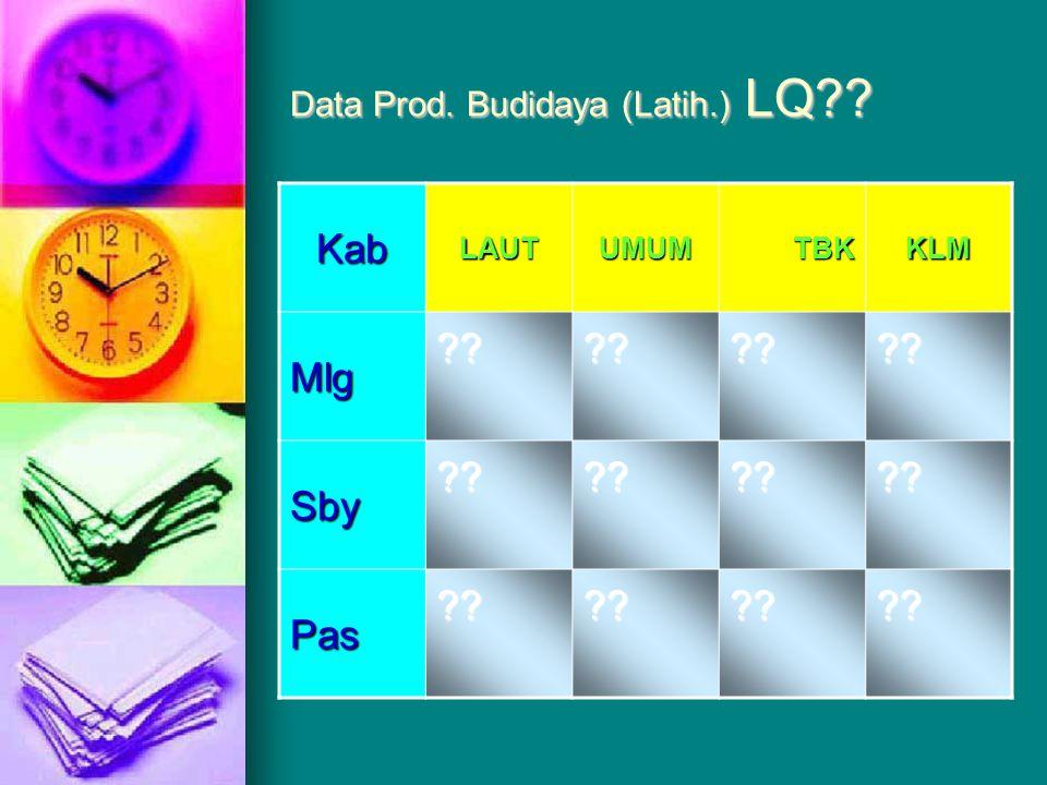 Data Prod. Budidaya (Latih.) cont. KabLAUTUMUMTBKKLMTot Mlg278653123381092 Sby833238371741516 Pas7821332128982025 Tot 1893102470610104633