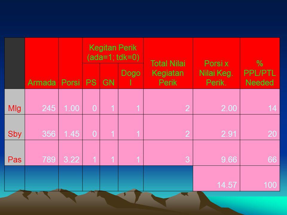  Armada PorsiKeg.Perik Ada=1, tdk=0 Nilai Keg.Peri k Porsi x Nilai  PTL (%) Mlg 245 Sby 356 Pas 789