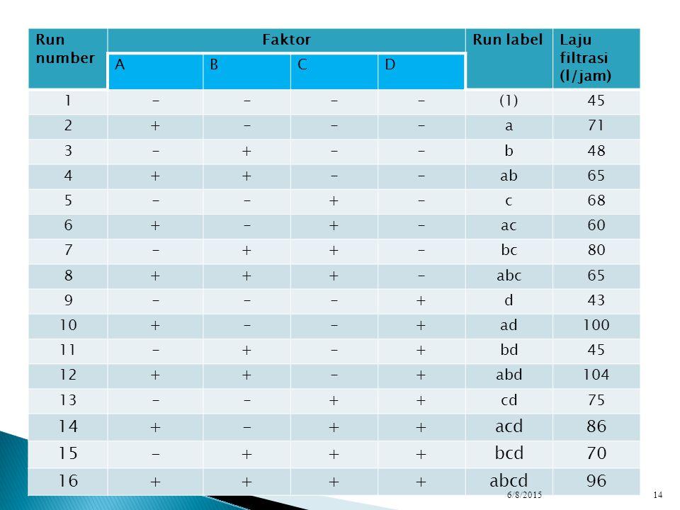 Run number FaktorRun labelLaju filtrasi (l/jam) ABCD 1----(1)45 2+---a71 3-+--b48 4++--ab65 5--+-c68 6+-+-ac60 7-++-bc80 8+++-abc65 9---+d43 10+--+ad1