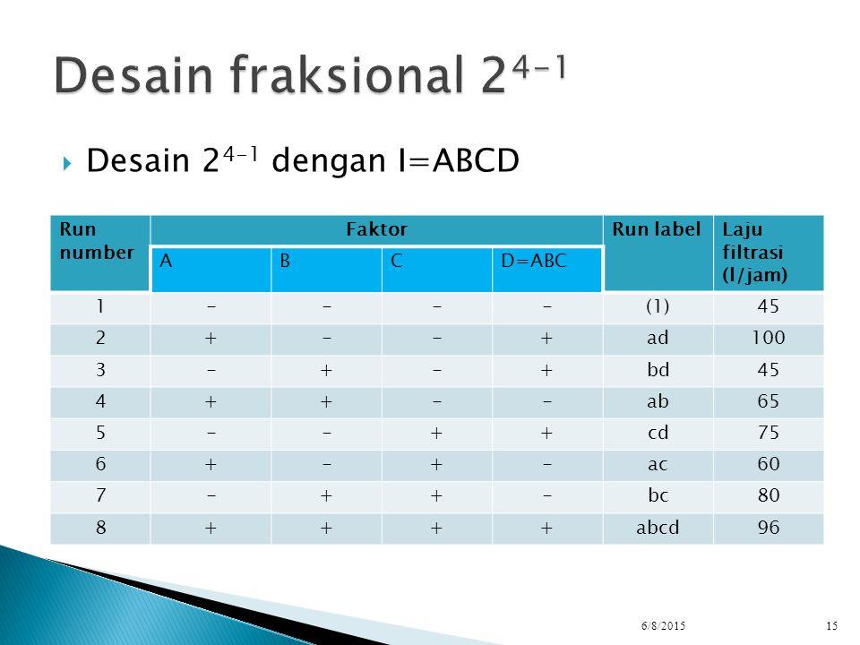 Desain 2 4-1 dengan I=ABCD 6/8/201515 Run number FaktorRun labelLaju filtrasi (l/jam) ABCD=ABC 1----(1)45 2+--+ad100 3-+-+bd45 4++--ab65 5--++cd75 6