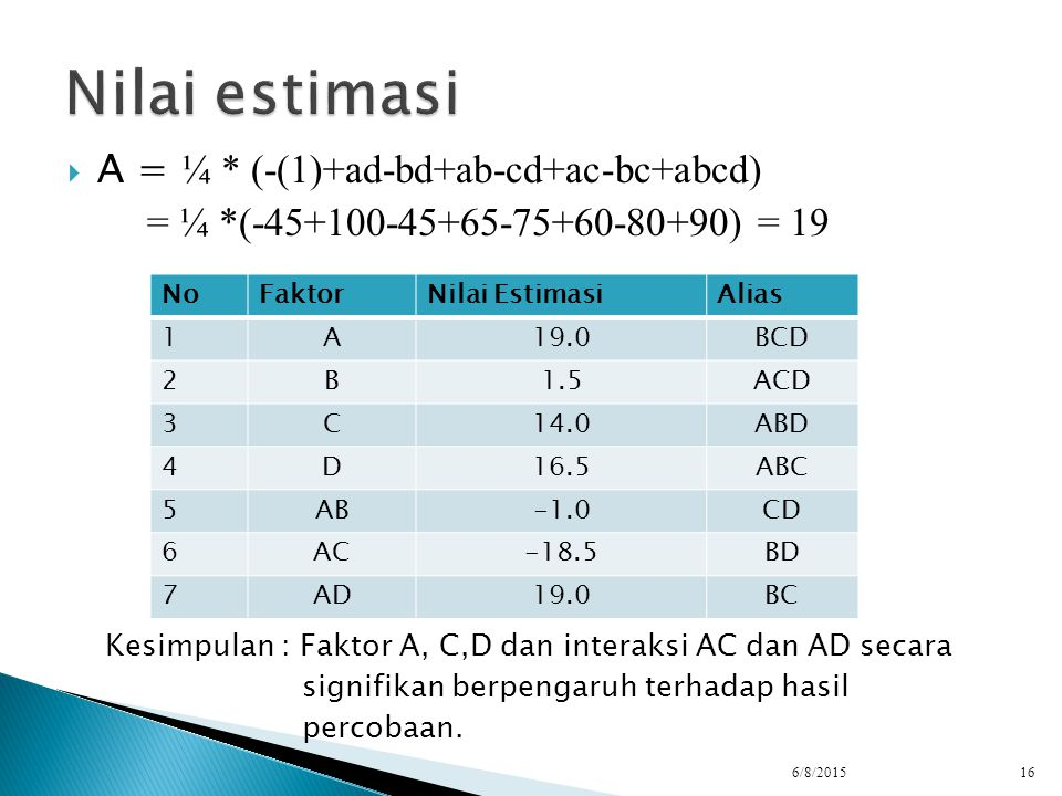  A = ¼ * (-(1)+ad-bd+ab-cd+ac-bc+abcd) = ¼ *(-45+100-45+65-75+60-80+90) = 19 Kesimpulan : Faktor A, C,D dan interaksi AC dan AD secara signifikan ber